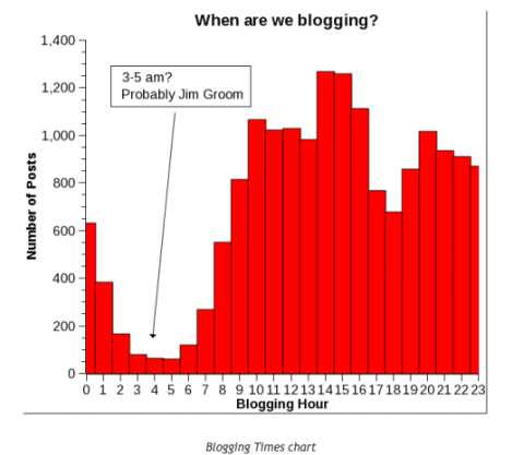 blogging_chart_by_time_of_day