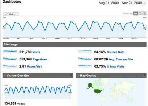 UMW Blogs Stats 11-21-09