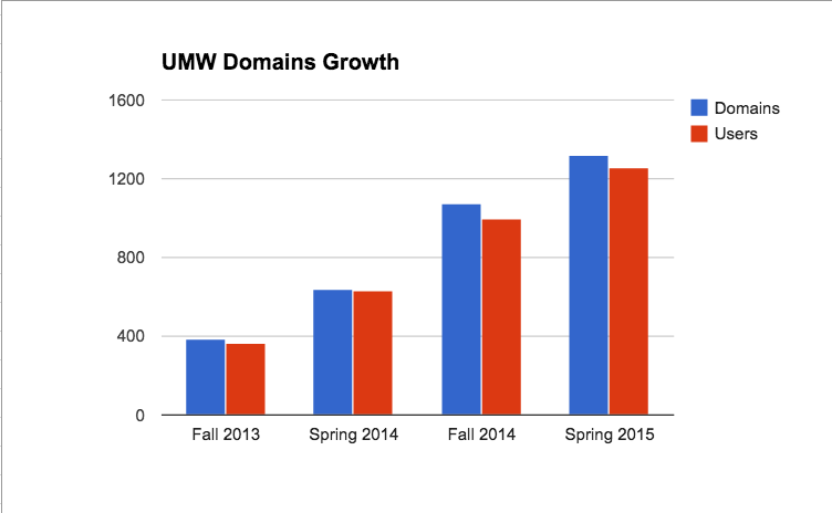 UMW Domains through Spring 2015
