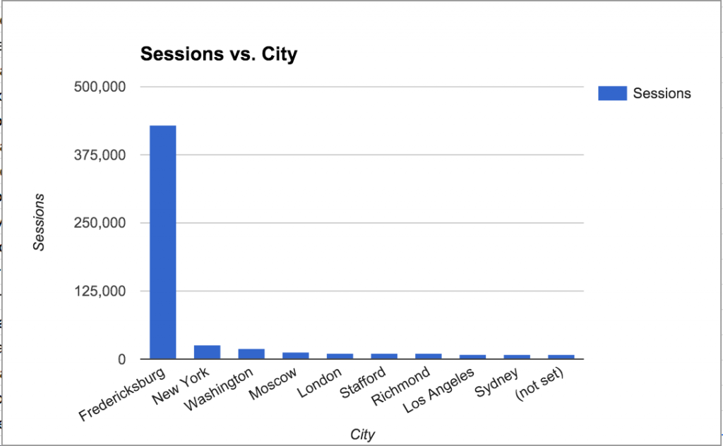 Number of sessions on UMW Blogs in 2011 from cities around the world.