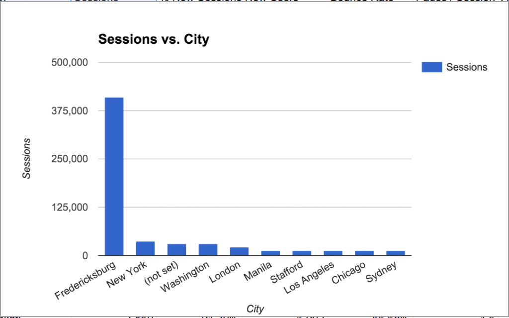 Number of sessions on UMW Blogs in 2012 from cities around the world.