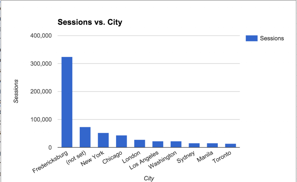 Number of sessions on UMW Blogs in 2013 from cities around the world.