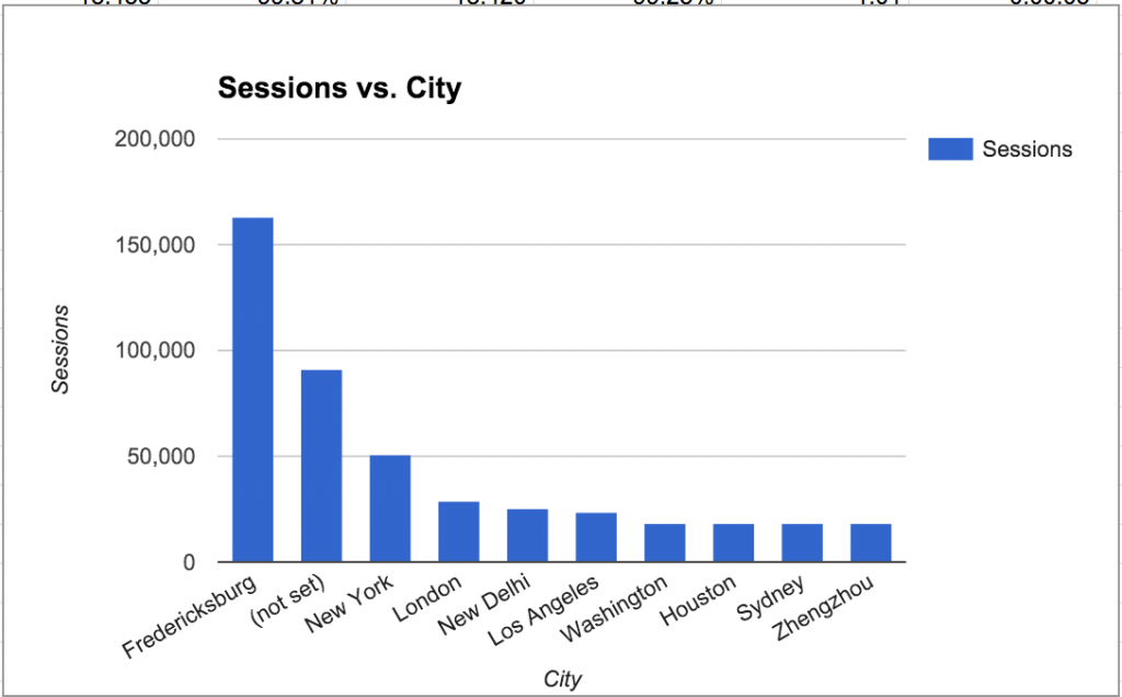 Number of sessions on UMW Blogs in 2015 from cities around the world.